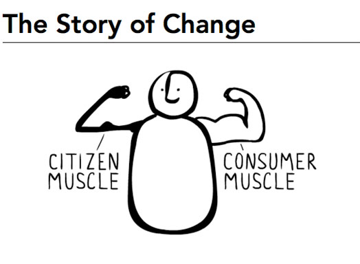 Citizen Muscle VS. Consumer Muscle